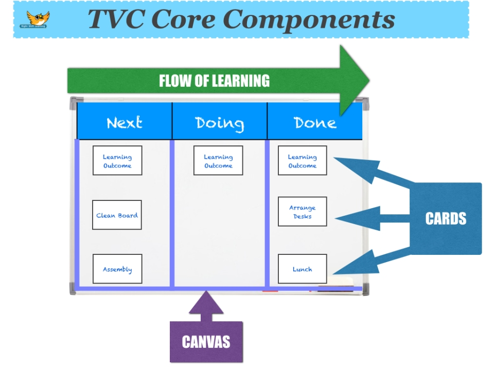 The Visible Classroom - Core Components